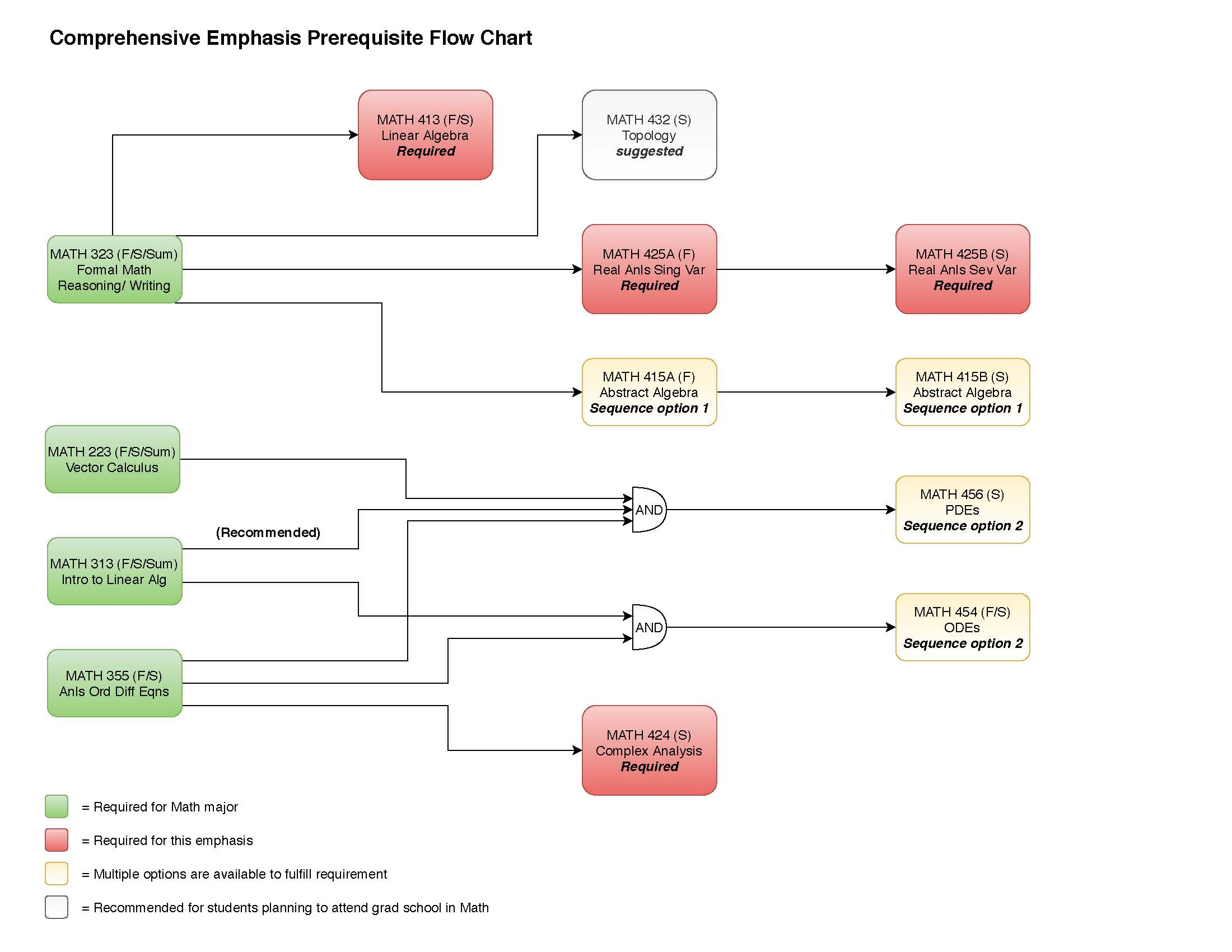 prerequisite flowchart for comprehensive emphasis