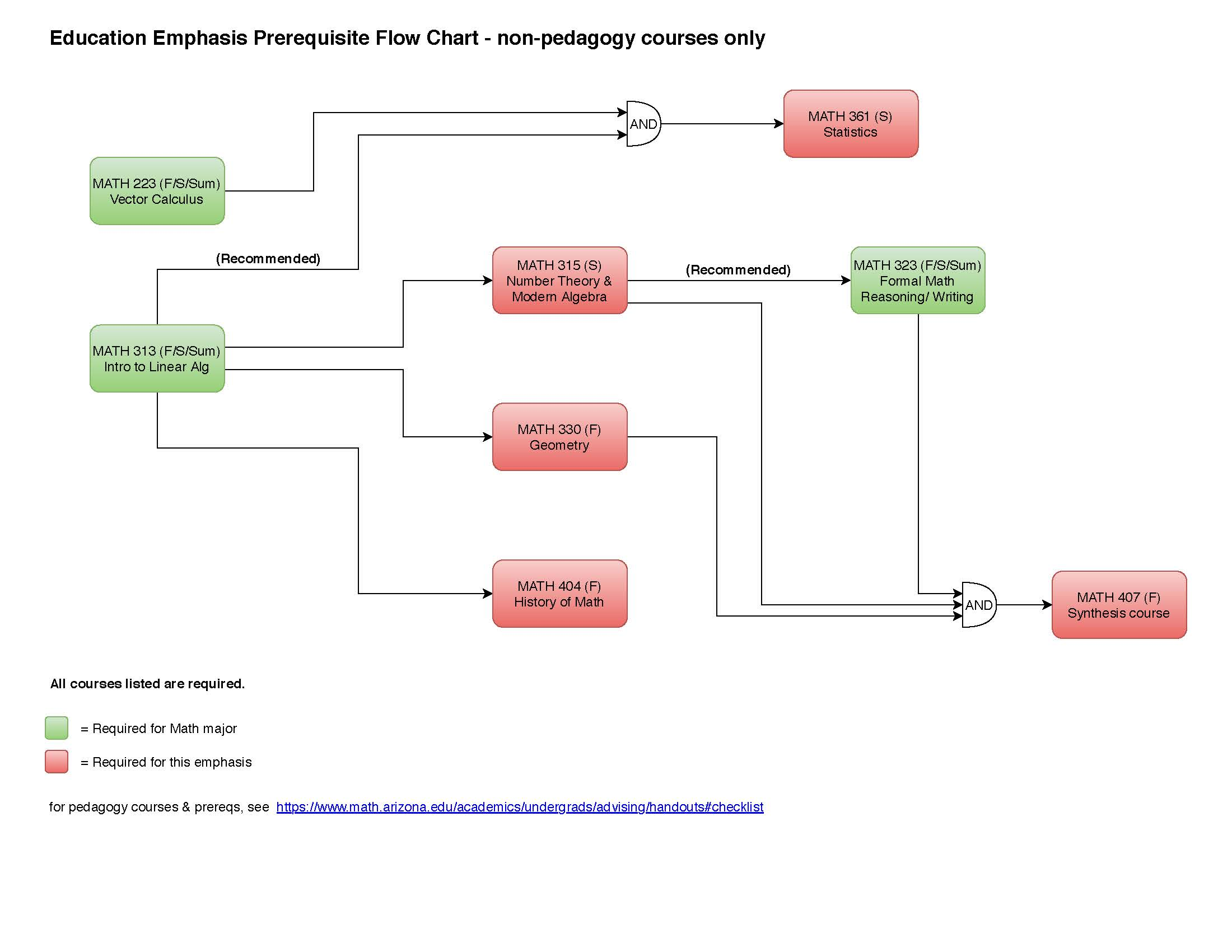 prerequisite flowchart for education emphasis