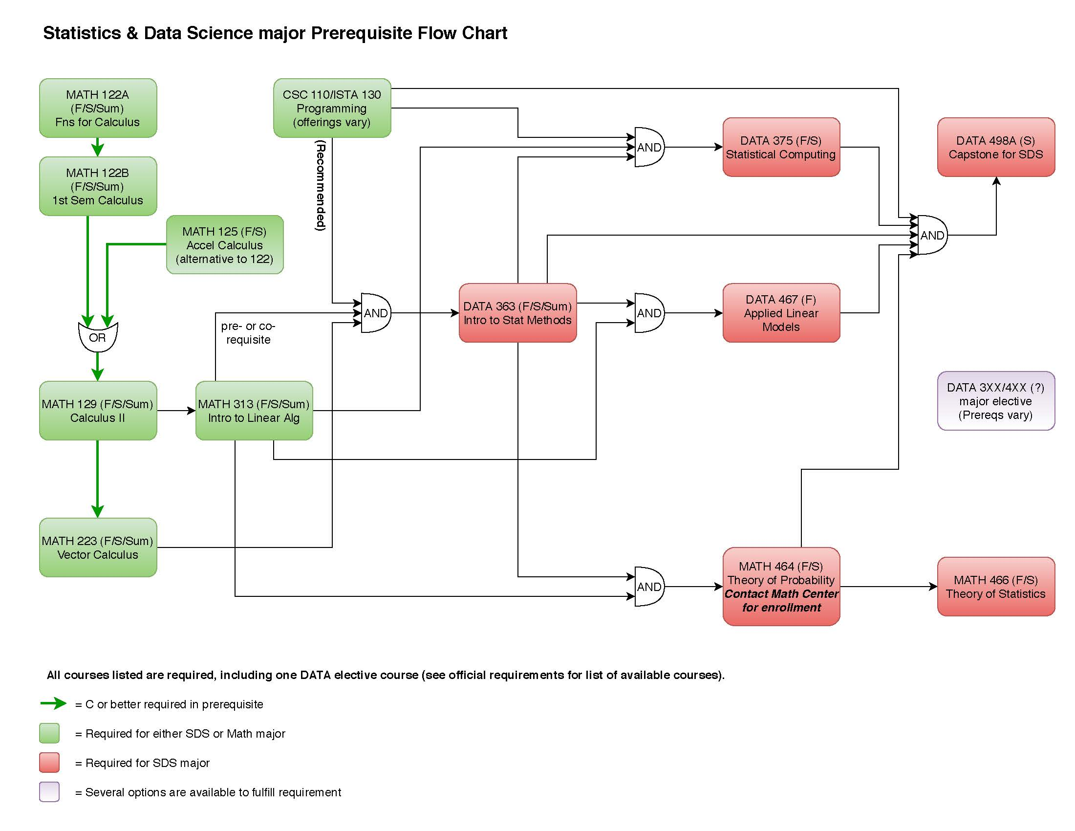prerequisite flowchart for SDS major (click image for downloadable PDF)