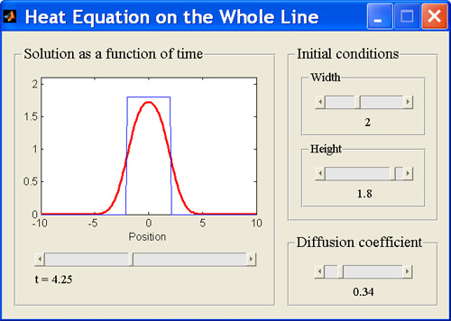 MATLAB GUI - Heat Equation on the Whole Line